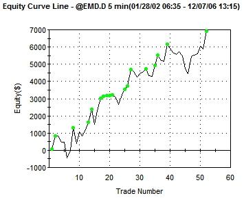 Impetus sp trading system